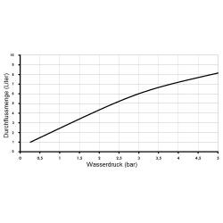 Wassersparender Duschkopf  (Messing verchromt) 3er Set