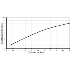 Wassersparender Duschkopf  (Messing verchromt) 4er Set
