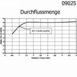 Hygiene- Armbedienung- Armhebel- med. Wand Armatur / Klinikarmatur